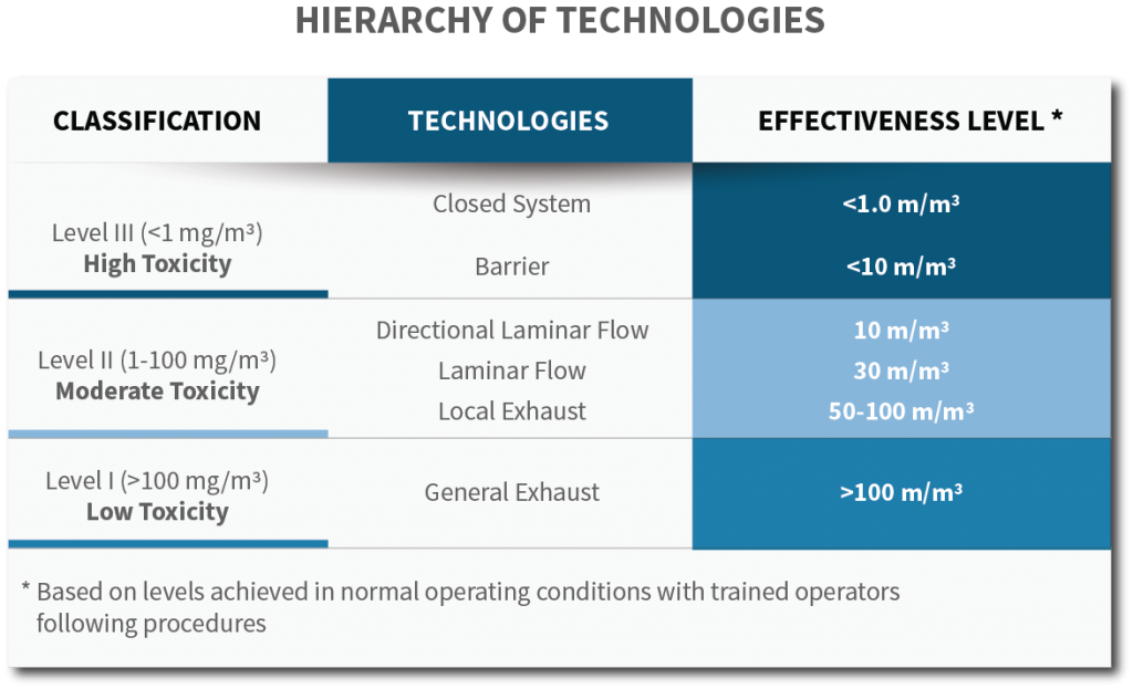 table of hierarchy of technologies